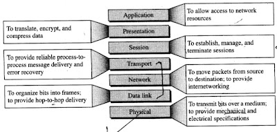 Summary of Network Model Layers