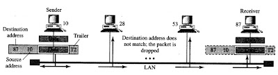 Physical addresses in a network model