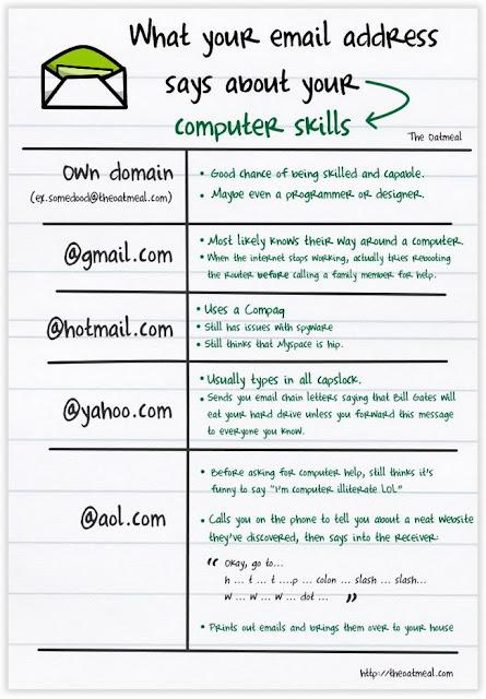 O que seu email diz sobre suas habilidades