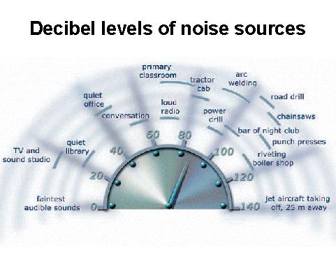 Noise source