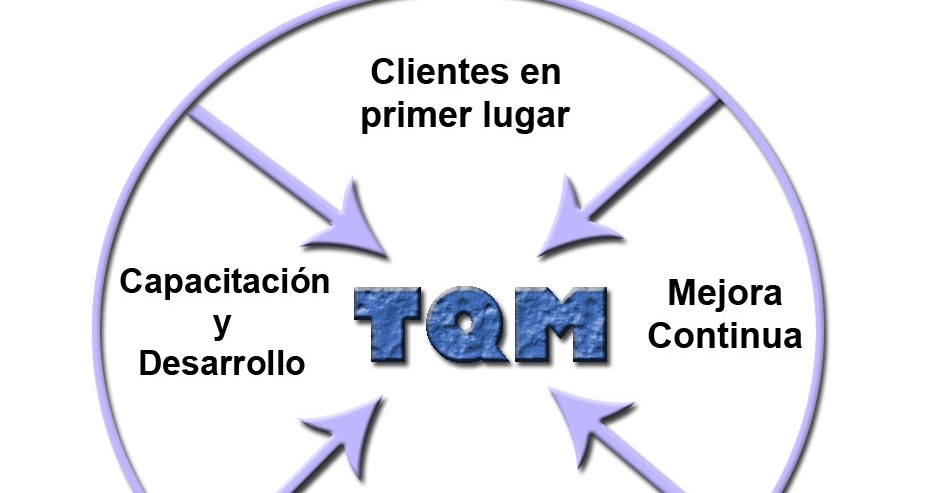 cognate 2 total quality management Tqm is a management approach for an organization, centered on quality, based on the participation of all its members and aiming at long-term success through.