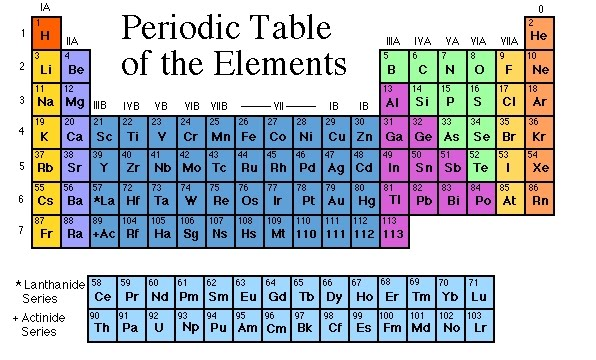 Philosophy of science portal periodic table makeover periodic table makeover atomic weights of 10 elements to be altered urtaz Choice Image