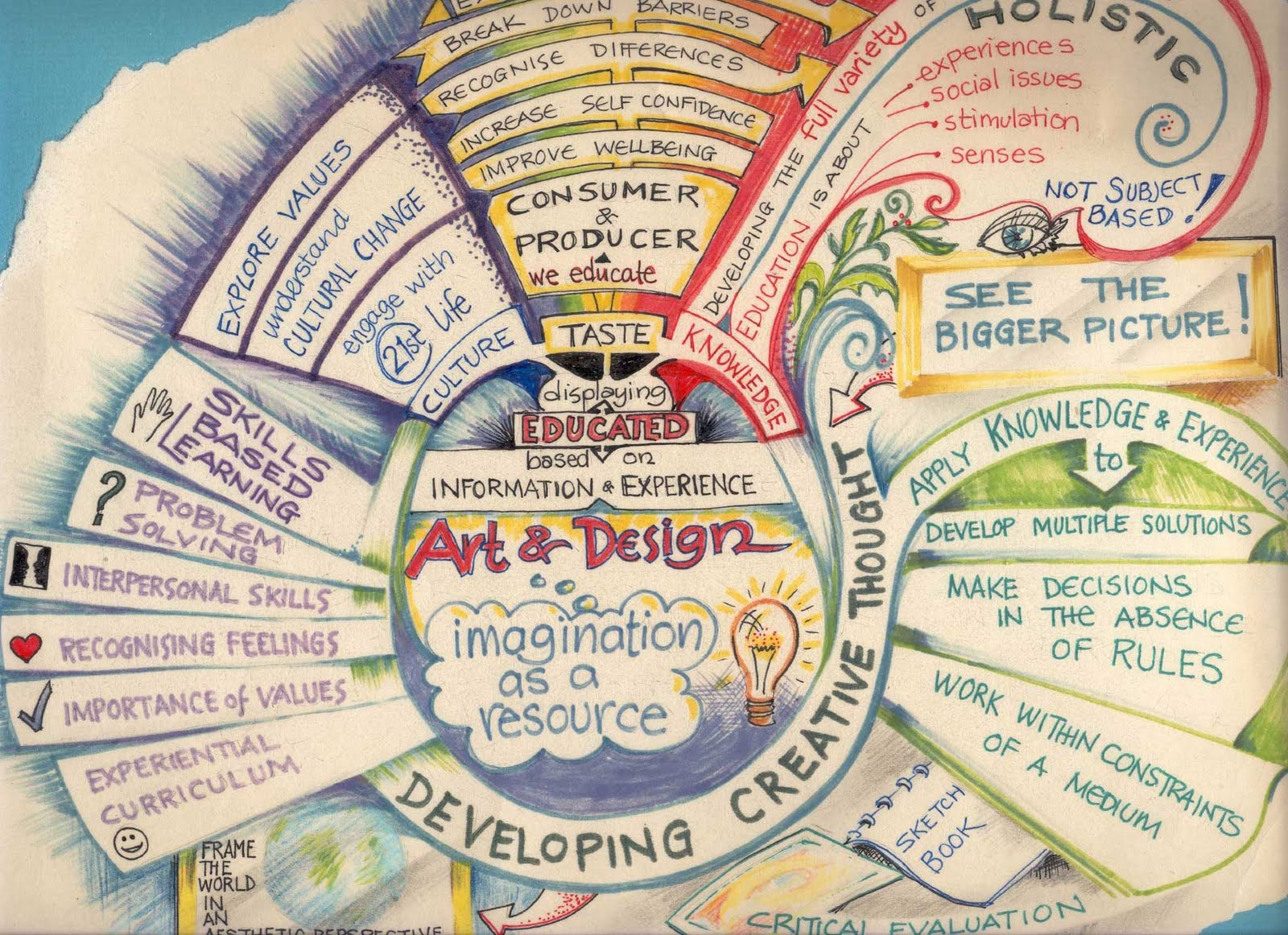 these are the rules of mind mapping tony buzan s rules for mind mapping 1 start in the centre with an image of the topic using at least 3 colours