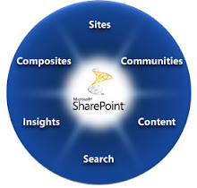 SharePoint 2010 Wheel
