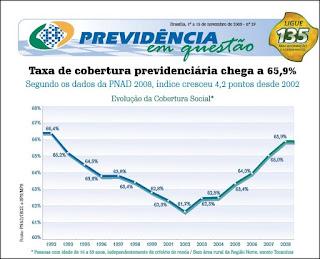 A cobertura previdenciária no Brasil