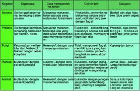 Tujuan dan Manfaat klasifikasi