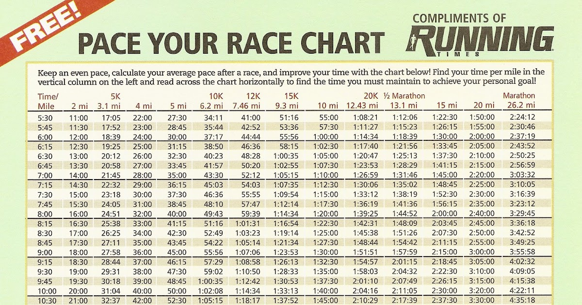 Stunning Marathon Pace Chart Photos  Best Resume Examples By