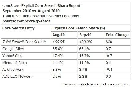 Ranking ComScore 2010