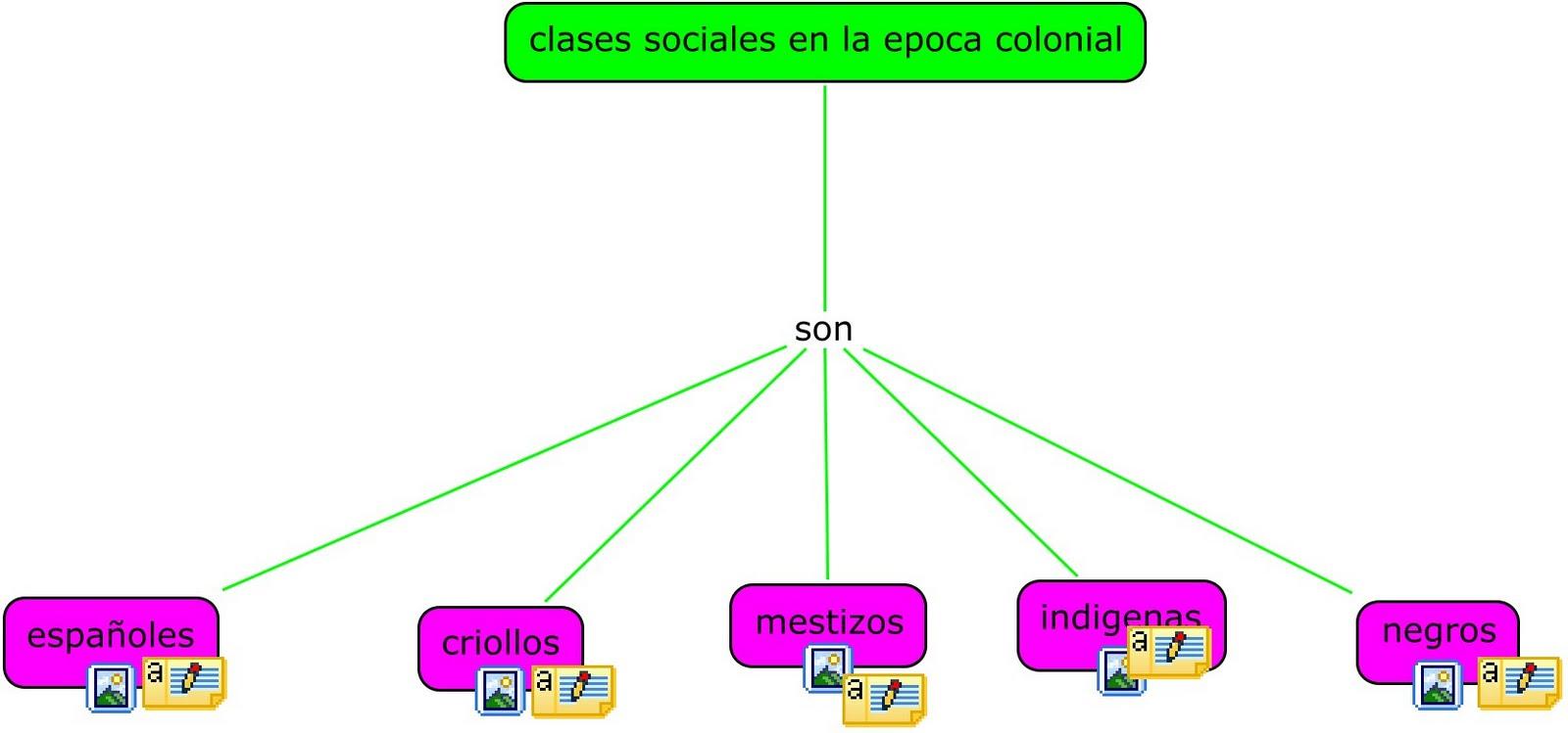 clases sociales en la epoca colonial