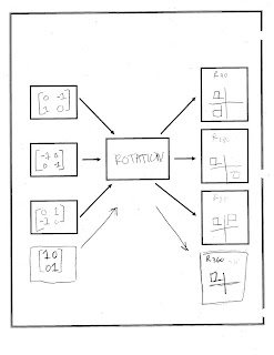 EHS Numeracy on bubble map, blank flow map, flow map thinking map, circle map, theme map,