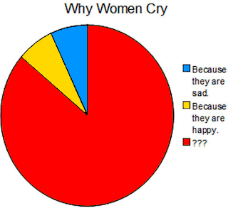 why women cry because they are sad because they are happy ???, why women cry, why women cry question questionmarks, funny picture