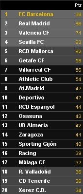 LA LIGA RANKING TABLE: