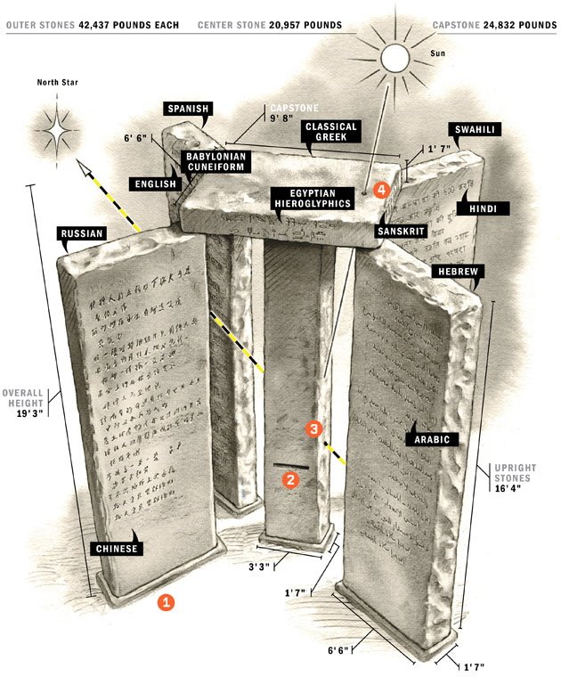 [Click to View Large] Georgia Guidestones Monumental Precisions: Text: Erik Malinowski; illustration: Steve Sanford