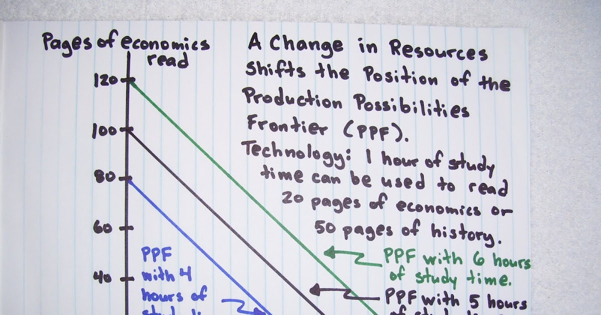 ppf and economic growth A production possibility frontier (ppf) frontier is used to illustrate the concepts of opportunity cost, trade-offs and also show the effects of economic growth.