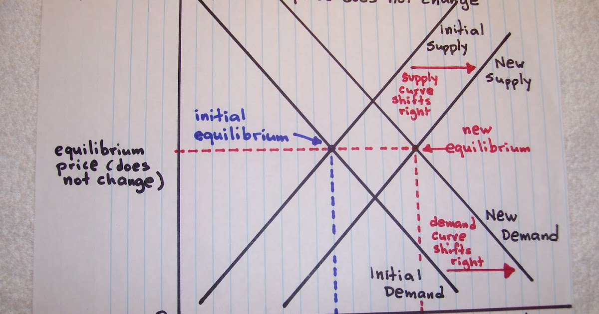 how to know when a graph reaches equilibrium