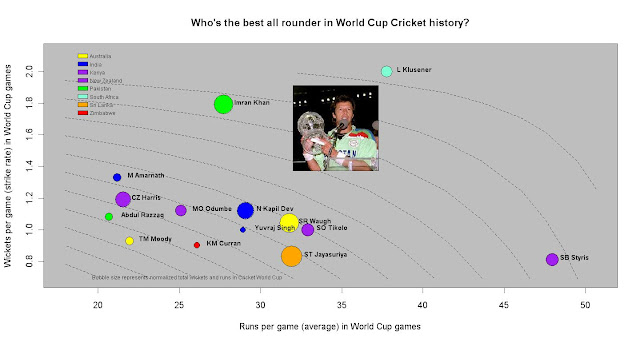 Who's the best all rounder in World Cup Cricket history?