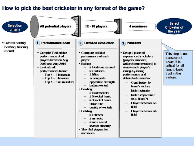 How to pick the best cricketer in any format of the game?