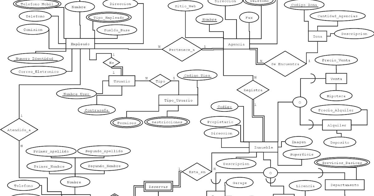 sistemas de bases de datos i y ii  diagrama er