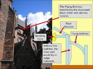 Buttress Wall Design Example : ... Physics Behind Buttresses: The Physics and History Behind Buttresses