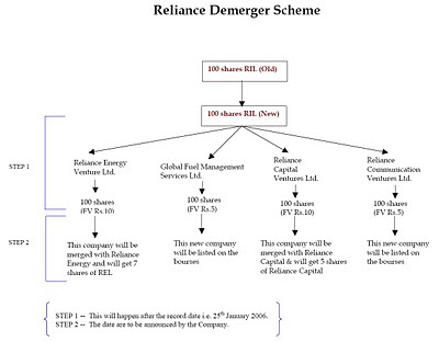 types reasons and modes of demerger Demergers relate to trading activities only they can involve all sizes and types of company companies that make use of the demerger provisions range from small private companies to some of the uks largest public companies.