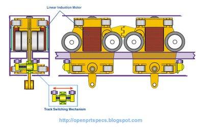 Open prt specification project 26 linear induction motor for Linear induction motor design