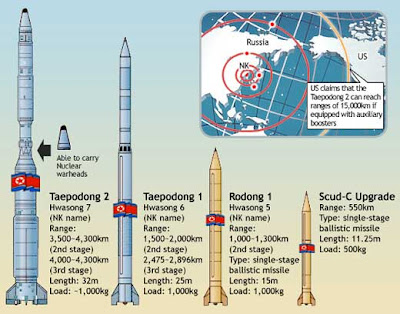 http://2.bp.blogspot.com/_JcIe4EsmDYA/TSyauCEkm1I/AAAAAAAAA2M/C0LksQZqrAM/s1600/north-korean-missiles.jpg