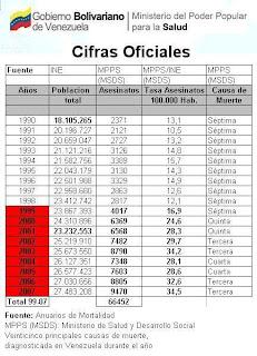 La Delincuencia en Venezuela está Desbordada (Muertes de Funcionarios del Orden Público) - Página 4 Homicidios19992007