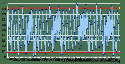 Phasenwinkel heliozentrischer Jupiter-Saturn-Konjunktionen