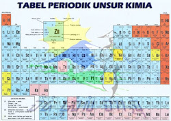 Sistem Periodik Unsur