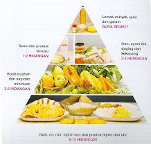 Jumlah Kalori Makanan