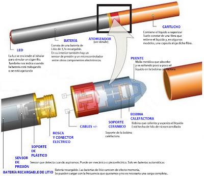 Partes del cigarrillo electrónico