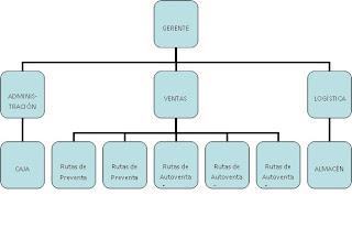 empresa polar venezuela: