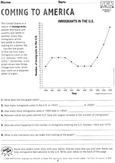 Push-Pull Immigration   Worksheets, Social studies and History