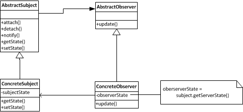 [Design Pattern]: Implement the Observer Pattern in C# ...