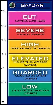 Test gaydar Gaydar Secrets