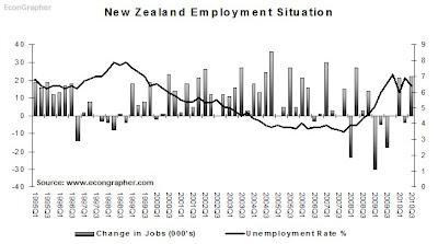 6nov-NZemployment.bmp
