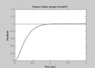 respon sistem dengan pengendali PI
