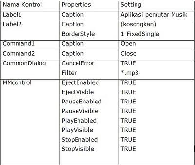 tabel keterangan desain form mp3 player dengan VB 6.0