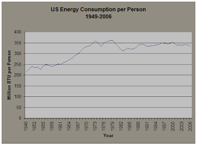US Energy Consumption per Person 1949-2006
