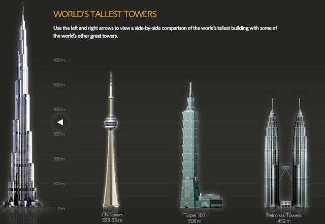 Burj Khalifai - the tallest building in the world
