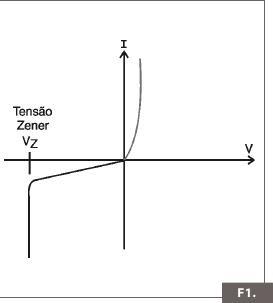 Diodo Zener:  Como Testar? Fig+01_+como+testar+diodos+Zener