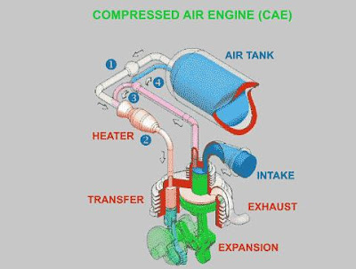 Running on Air: How the CAE works (Animation)