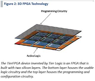 Illustration of Tier Logic Technology