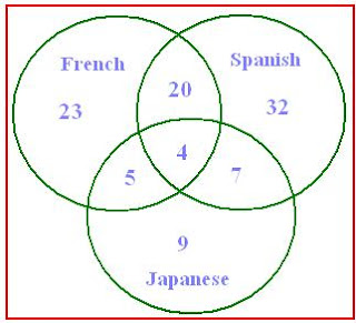 venn+4 venn diagram word problems free math worksheets, word problems