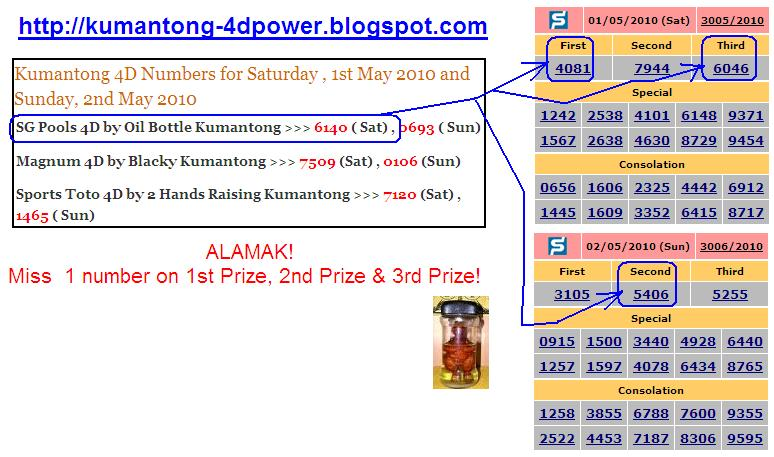 Kumantong 4D Power: Singapore Pools 4D Prediction by Oil Bottle ...