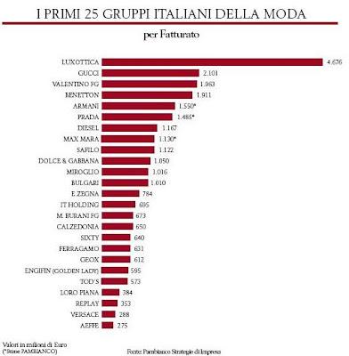 adidas italia fatturato