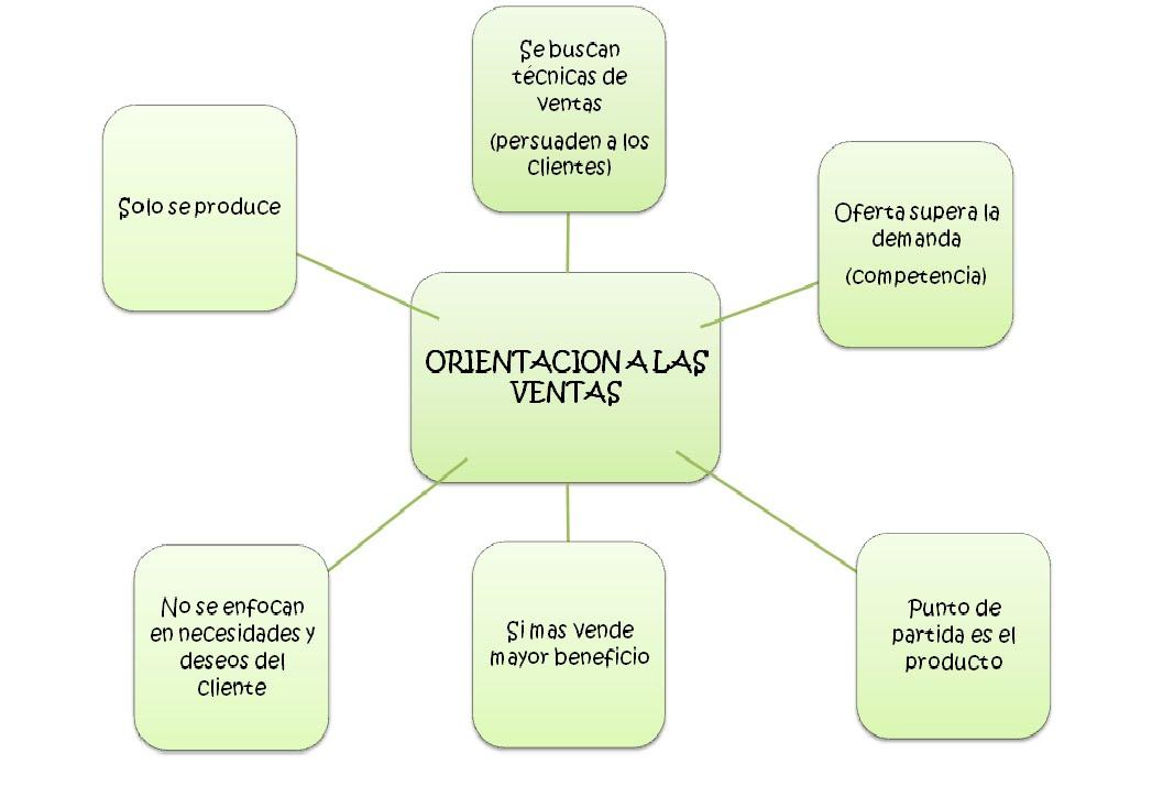 Mercadotecnia EQ 6 - ORIENTACIÓN AL MERCADO