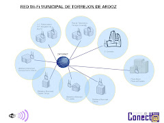 Red WIFI municipal Torrejón de Ardoz