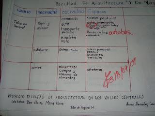 Dise o arquitectonico de una facultad de arquitectura en for Ejemplo de programa de necesidades arquitectura