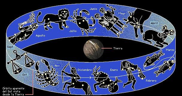 Constelaciones constelaciones del zodiaco - Orden signos zodiaco ...